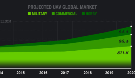 Graph of Projected UAV Global Market